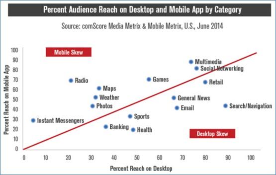מדוע צריך אתר-סלולר אם רוב הפעילות היא באפליקציות?